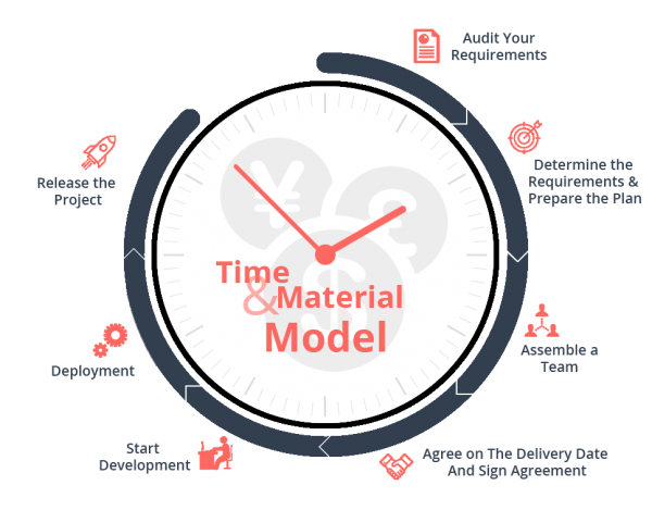Time And Material Business Analysis
