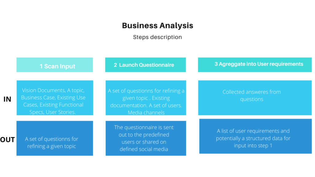 AI for Business Analysis and Functional Analysis #meetaiba the AI Business Analyst